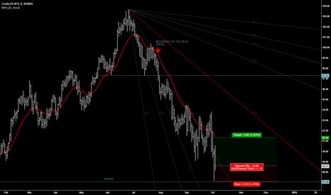CLZ2014: CRUDE OIL WTI rebounding (cancelled)