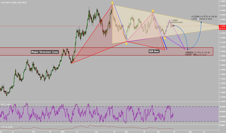 EURUSD: A Lot Going On With The EURUSD!