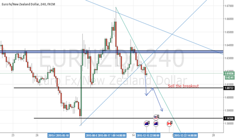 EURNZD: EURNZD SELL THE BREAKOUT