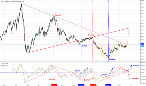 XME: XME: metals & Mining....siamo al momento decisivo