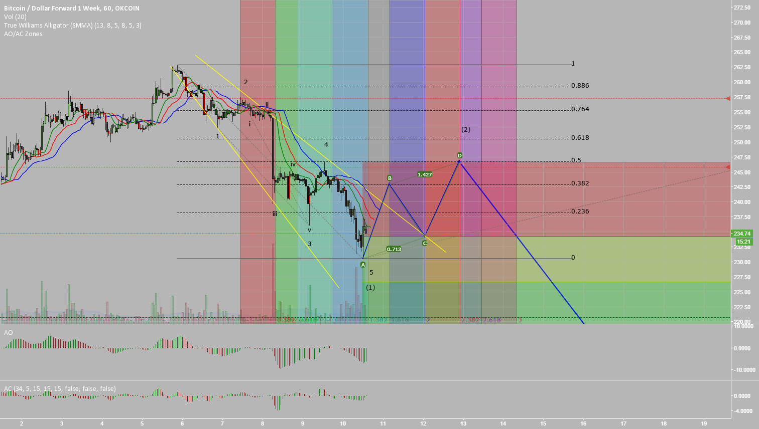 Bitcoin Wave 2 Correction Possible Targets. (AB=CD)