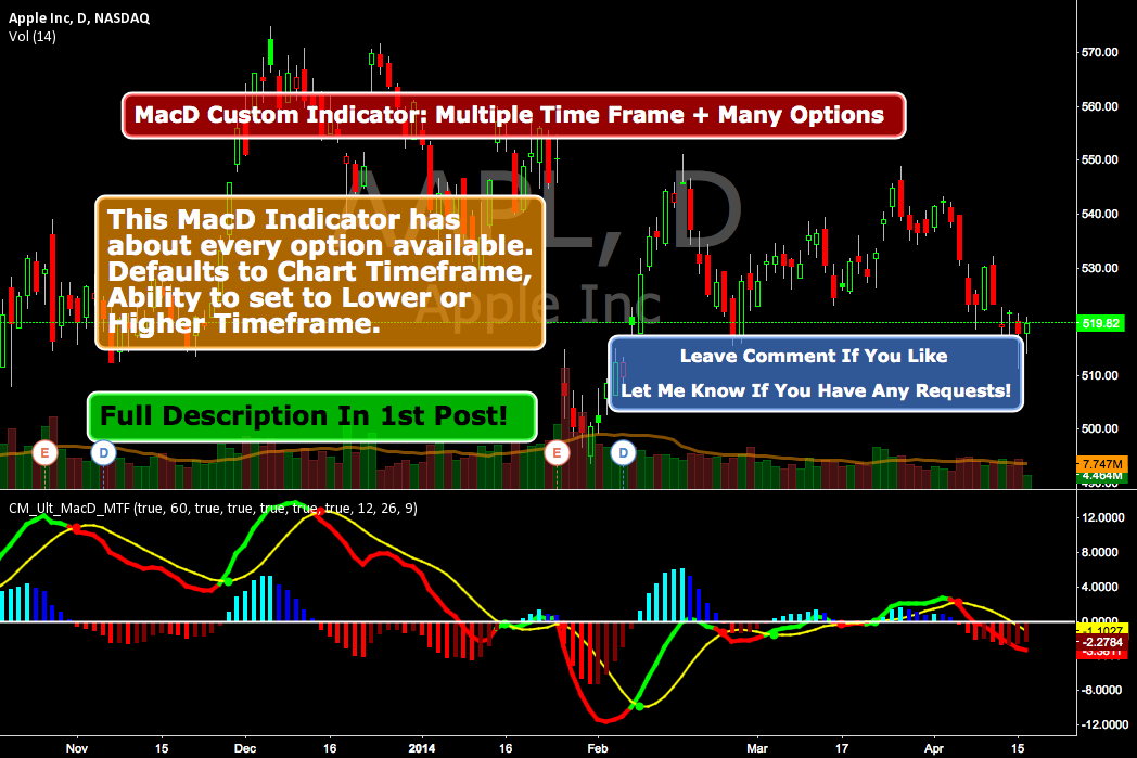 MacD Custom Indicator-Multiple Time Frame+All Available Options!