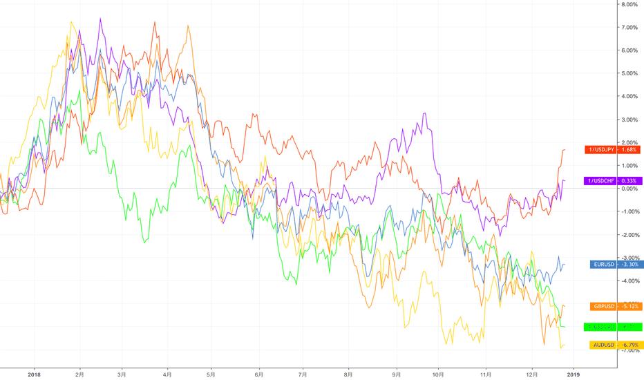 EURUSD: 主要通貨の対ドルでの強弱をチェック