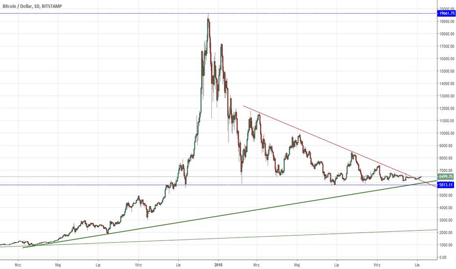 BTCUSD: BTC/USD Bitstamp