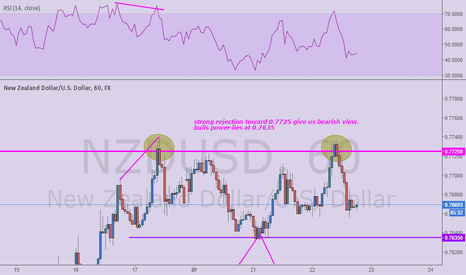 NZDUSD: bulls are exhausted on NZ Dollar