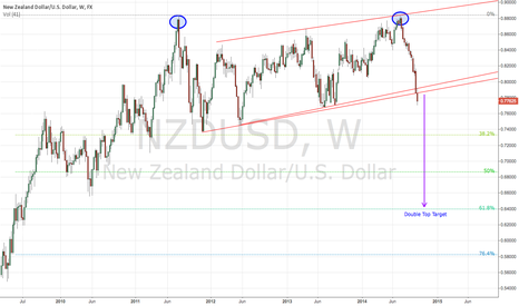 NZDUSD: Double Top and Break out of Channel (Retested on Daily)