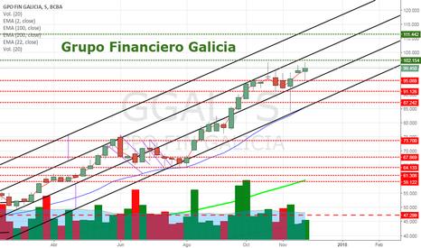 GGAL: GGAL - Grupo Financiero Galicia - Soportes y Resistencias