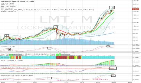 LMT: LMT Short [Monthly]