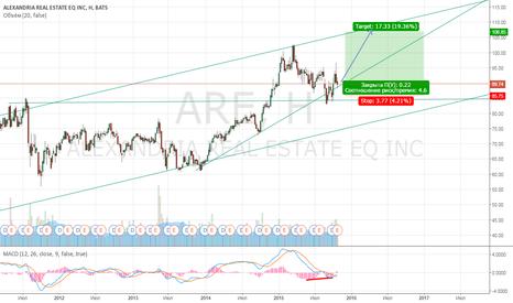 ARE: Покупка Reit ARE