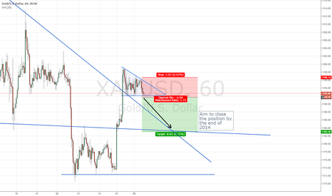 XAUUSD: Gold Short Wedge Breakout