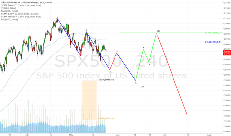 SPX500: Potential Sp roadmap