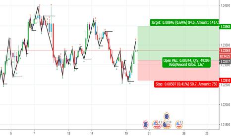 EURUSD: EURUSD Bounce Trade