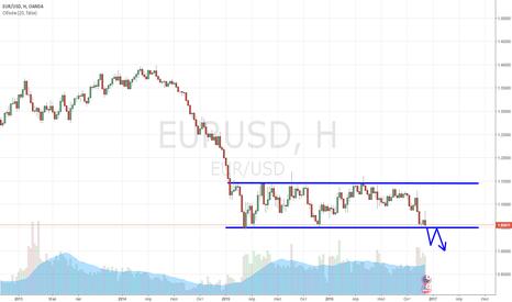 EURUSD: Чего ждать от ЕЦБ и ФРС США.