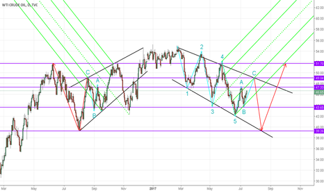USOIL: Symmetry of Crude (UPDATE)