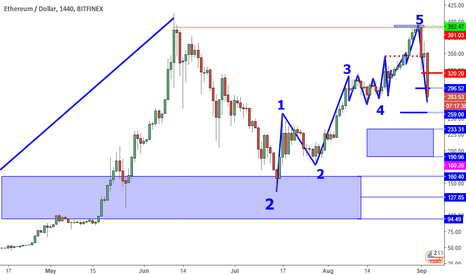 ETHUSD: ETHUSD Perspective And Levels: When To Buy?