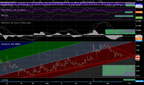 ISR: Way Oversold on 2hr chart