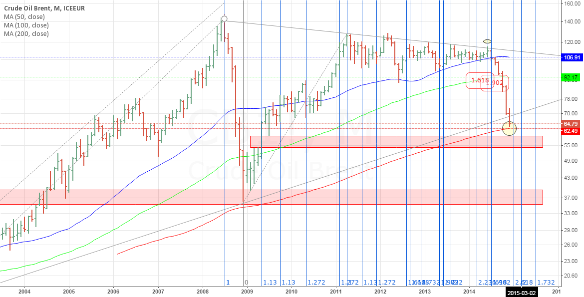 CRUDE OIL BRENT, MONTHLY, (MA200)