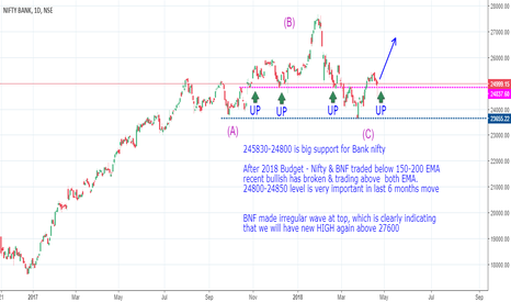 BANKNIFTY: BUY Nifty bank  for long term