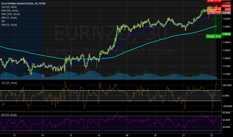 EURNZD: adjusted my stops