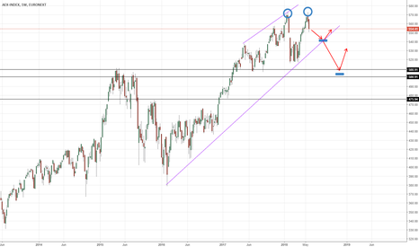 AEX: Another EUROPE stock market that's going bearish