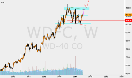 WDFC: WDFC NICE CHART