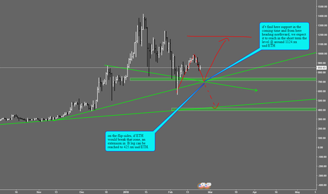ETHUSD: EHT/USD in a Corrective wave phase