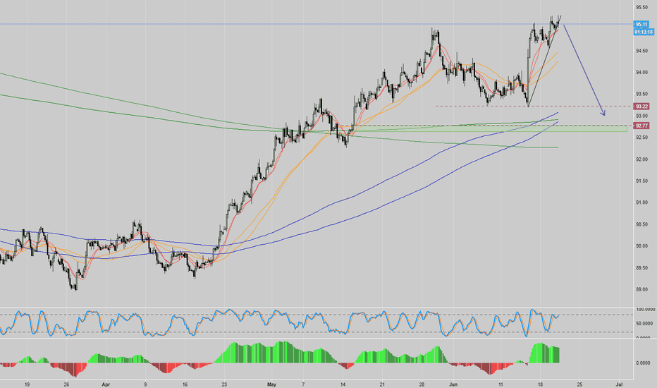 DXY: DXY look for break down...