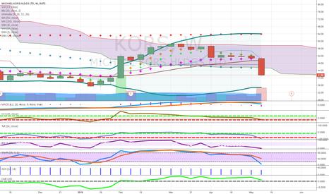 KORS: weak retail below cloud- below key ma