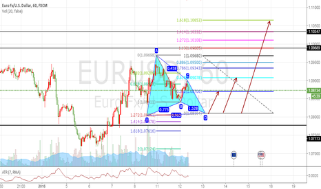 EURUSD: EURUDS 1H butterfly  PATTERN FOR SHORT