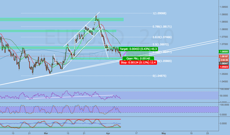 EURUSD: Short term Long idea: SUPPLY AND DEMAND