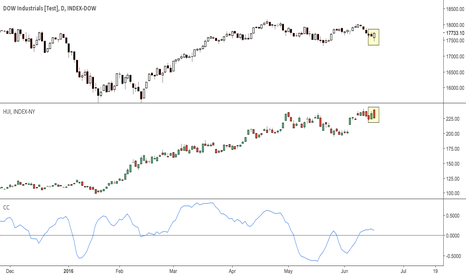 INDU: $djia, $gdx Dow Jones correlation with Miner stocks