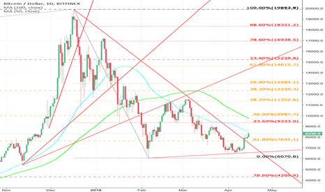 BTCUSD: Where is BTC heading ? MA 100 or Big Support?