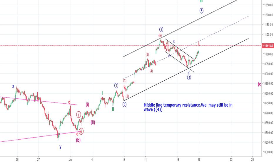 NIFTY: Elliott Wave in 15 m chart