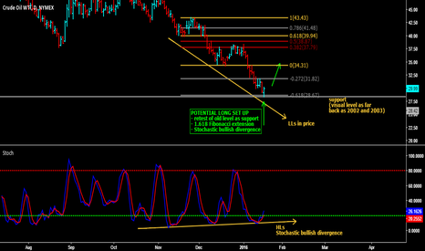 CL1!: Will WTI Crude rebound or correct?