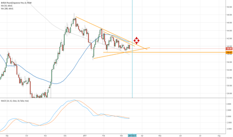 GBPJPY: Possible Break - Triangle Formation