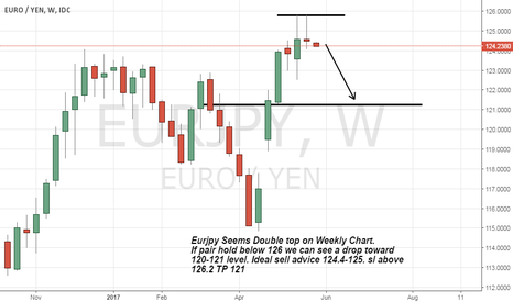 EURJPY: Eurjpy formed double top on weekly chart correction expected