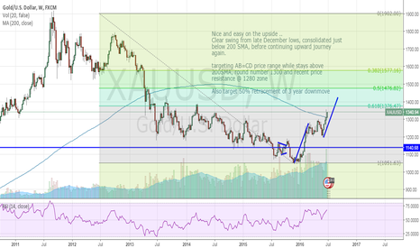 XAUUSD: GOLD - long commodity play