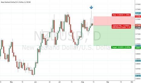 NZDUSD: NZDUSD short - pinbar at significant zone