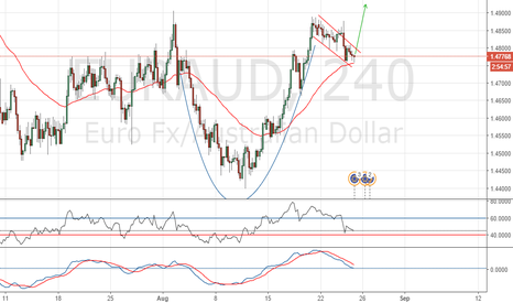 EURAUD: Cup & handle in formation long opportunity