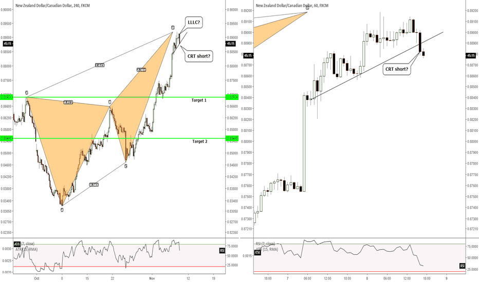 NZDCAD: H1/H4 - An opportunity to short for almost 2000 points TP 1?