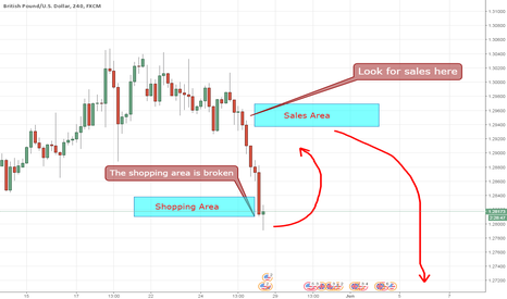 GBPUSD: GBPUSD We trade against the crowd