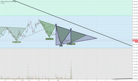 WTCBTC: WTCBTC Looking For That Inverse H&S Action