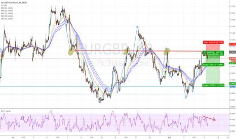 EURGBP: EURGBP - Double Top