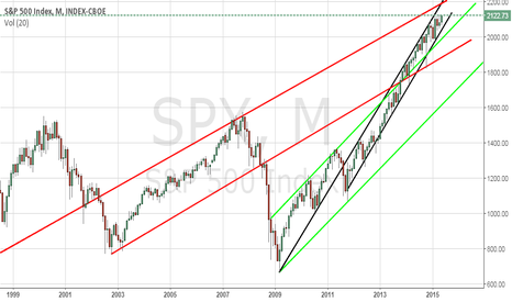 SPX: Long Lines on the S&P