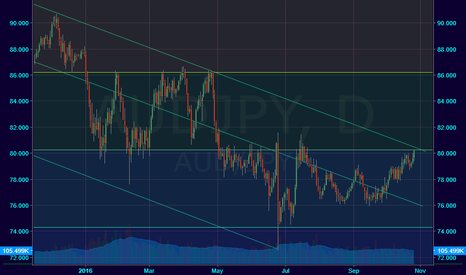 AUDJPY: Long Term Down Trend Channel... Sell