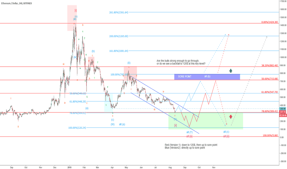 ETHUSD: Ethereum – A matter of time…