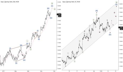 EURUSD: Евро - очередной отбой от канала