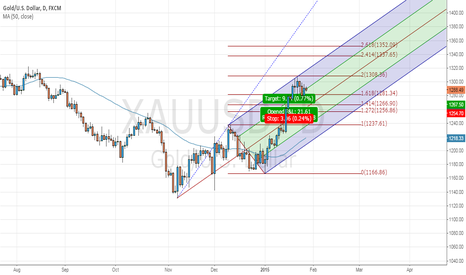 XAUUSD: Upper Parallel Line Resistance