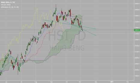HSI: HSI has break the kumo