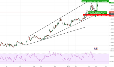 EURTRY: EURTRY waiting for continuation of the uptrend